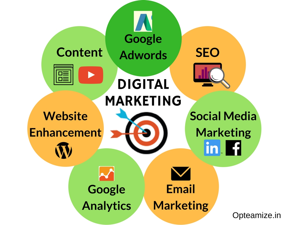 what digital marketing include